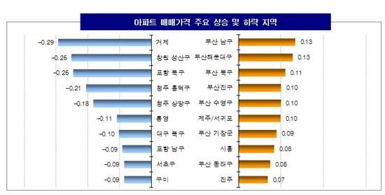 ▲ 아파트 매매가격 주요 상승 및 하락지역 ( 제공 : KB 국민은행 )