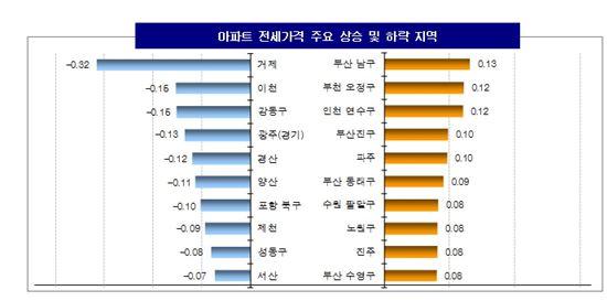 ▲ 아파트 전세가격 주요 상승 및 하락 지역 ( 제공 : KB 국민은행 )