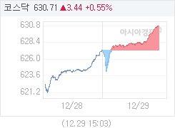 코스닥, 4.17p 오른 631.44 마감(0.66%↑)