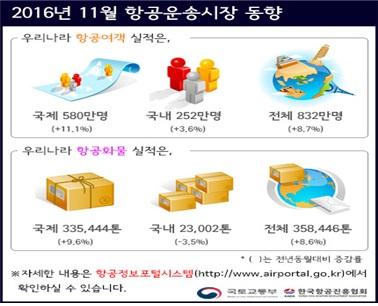 11월 항공여객 832만명…전년比 8.7%↑
