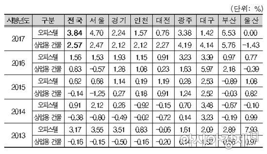 최근 5년간 오피스텔·상업용 건물 기준시가 현황(자료:국세청)