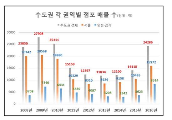 ▲ 수도권 각 권역별 점포 매물 수 ( 제공 : 점포라인 )