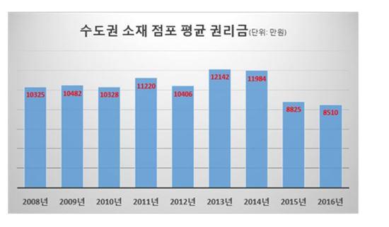 ▲ 수도권 소재 점포 평균 권리금 ( 제공 : 점포라인 )