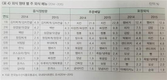 출처=2016 한국외식산업 통계연감