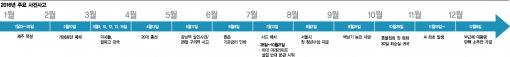 [아듀 2016]개성공단 폐쇄·알파고 신드롬·조류독감…월별로 살펴본 그때 그 사건
