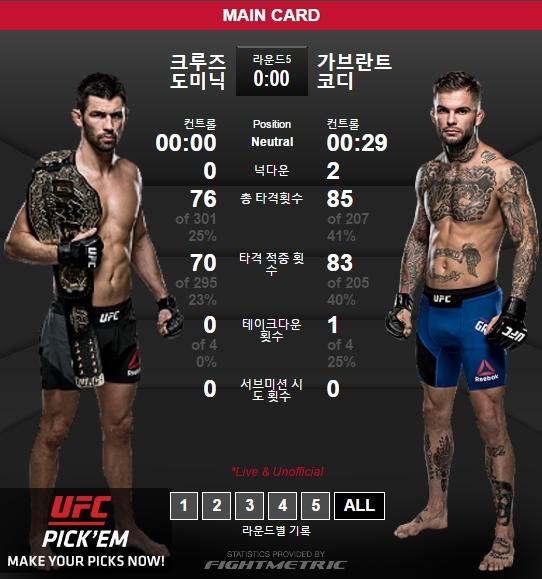 도미닉 크루즈 vs 코디 가브란트. 사진=UFC 홈페이지 캡쳐