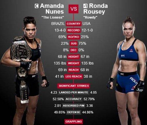 아만다 누네스 VS 론다 로우지. 사진=UFC 홈페이지 캡쳐