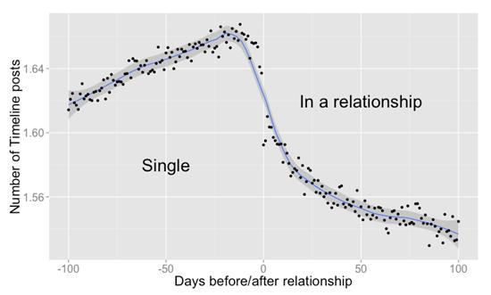 상태 표시를 연애 중으로 변경하기 100일 전부터 100일 후까지의 평균 게시글 분포 그래프(사진=페이스북)