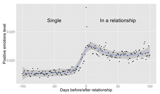 상태 표시를 연애 중으로 변경하기 100일 전부터 100일 후까지의 긍정적인 게시글의 분포 비율(사진=페이스북)