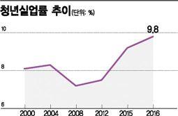 작년 청년실업률 9.8% '역대 최고'…실업자 100만 시대(종합)