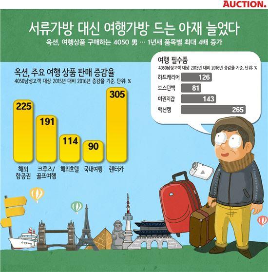 서류가방 대신 여행가방…'큰 손' 아재 늘었다