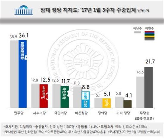 [위기의 반기문]엇갈린 지지율, 文 '상승'·潘 '하락'…潘風 미미