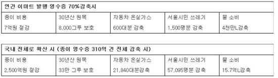 이마트 '종이 영수증 없는 점포 운영' 관련 친환경 기대 효과