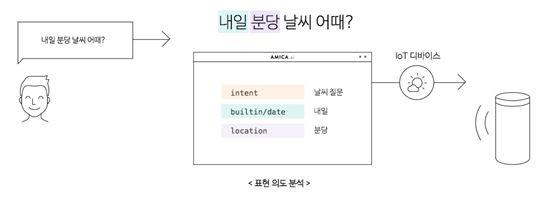네이버의 음성대화 엔진 '아미카.ai' 소개 내용