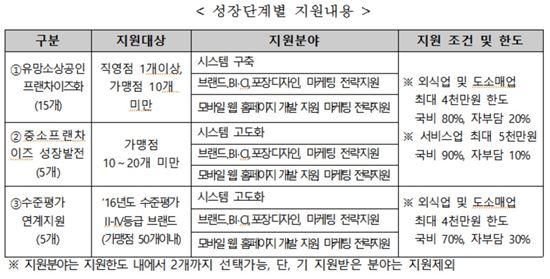 '미래성과공유 프랜차이즈사업' 신설…최대 1억 지원