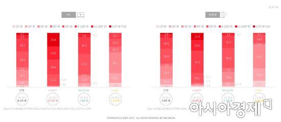 인터넷 쇼핑 이용자 그룹별 1회 평균 이용금액(자료제공=DMC미디어)