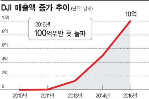 [中창업 메카 가다]세계 1위 드론 DJI, 평균 27세들의 '신념 비행'