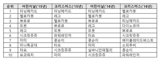 11번가 장난감 특수 시즌 캐릭터 완구 선호도 톱10