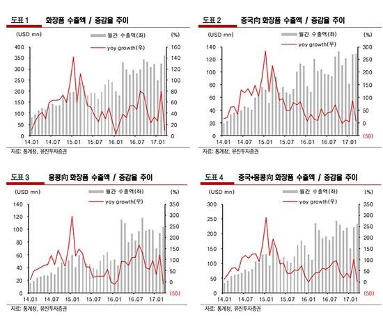 """""""K-뷰티, 중화권 수출 증가 속도 둔화"""""""
