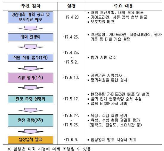 국토부, '제2회 하천측량·하상변동조사 드론 경진대회' 개최