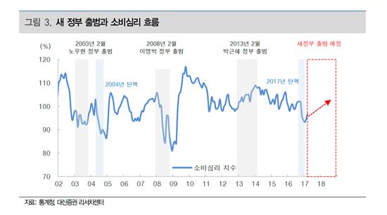 '대선효과' 소비심리 훈풍부나…백화점·의류 반등 '촉각'