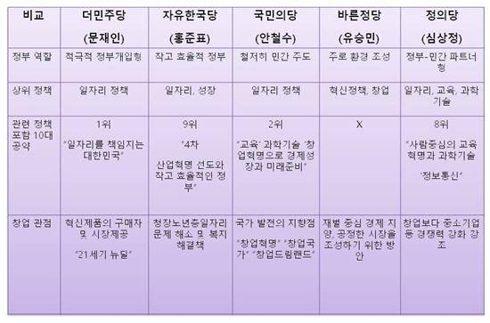 ▲대선 각 후보들의 4차 산업혁명 공약.[자료제공=카이스트]