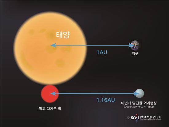 ▲'태양-지구'의 거리 정도에 위치하고 있는 '작고 차가운별-외계행성'이 발견됐다.[사진제공=천문연]