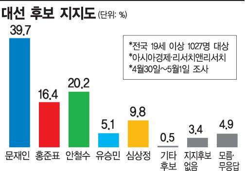 [D-7 여론조사]문재인 39.7% '독주'…안철수 20.2% 홍준표 16.4% 오차범위 내 접전