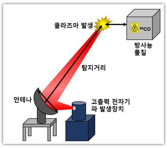 ▲국내 연구팀이 먼 거리에서 방사능을 탐지할 수 있는 기술을 내놓았다.[사진제공=한국연구재단]