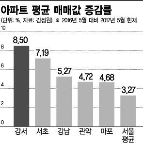 '강남' 제친 '강서'…아파트 매맷값 서울 최고 상승률