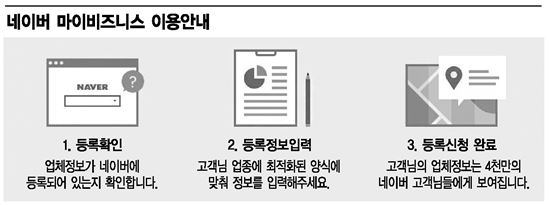 [소상공인 도우미 네이버 플랫폼]매장·상품 정보 등록, 모두 무료