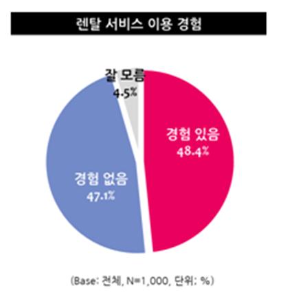(자료-엠브레인 트렌드모니터)
