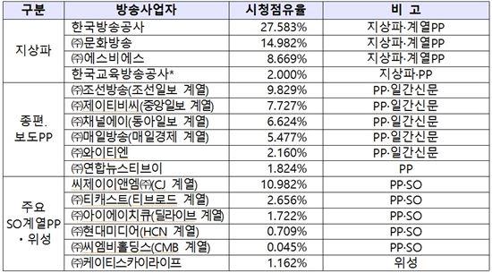 2016년 주요 방송사업자 시청점유율 산정 결과