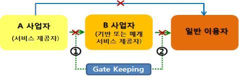 방통위, 제로레이팅 토대 마련…포털 규제도 도입(종합)