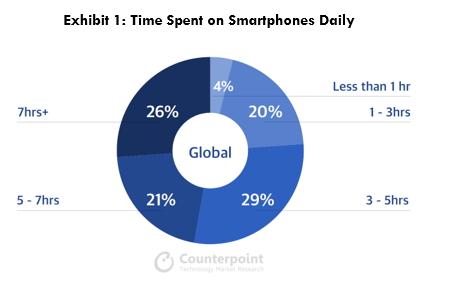 스마트폰 사용 시간 비율