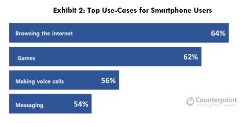 스마트폰 활용 분야 비율