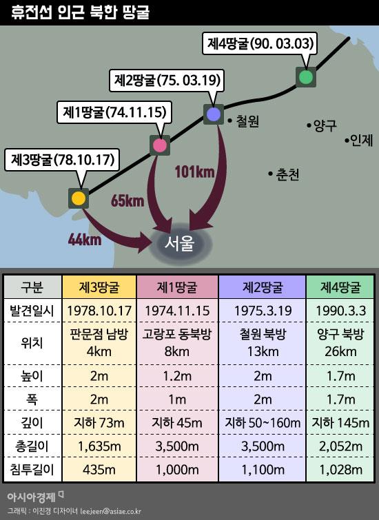 휴전선 인근 북한 땅굴. 1978년 발견된 제3땅굴은 서울과 거리가 불과 44km 밖에 되지 않아 북한의 군사적 위협성을 고조시킨 바 있다. 그래픽 = 이진경 디자이너