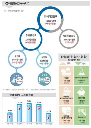 2017년 9월 고용동향 현황(자료제공 : 통계청)