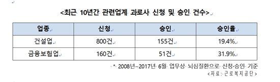 [2017국감]건설업·금융업 '과로사' 빈번…960명 산재신청