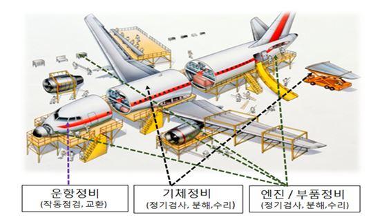 항공정비(MRO) 개요. 자료제공=국토교통부