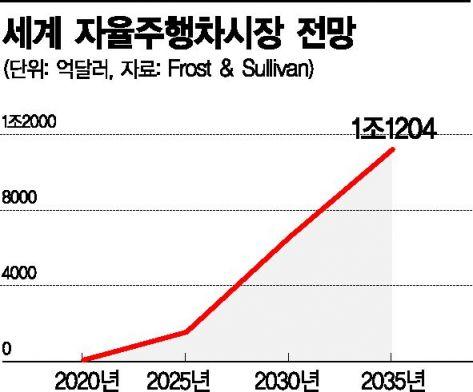 [4차 산업혁명 빅체인지]'규제 해소·인재·투자' 다시 뛰자