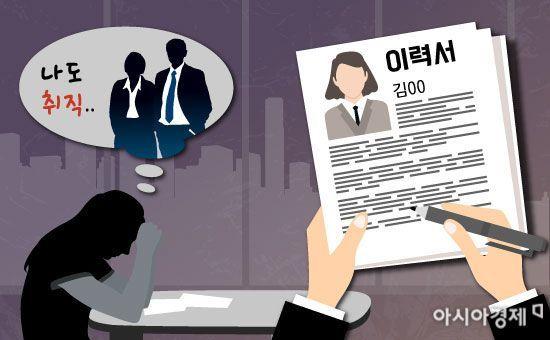 '취업 무경험' 20대 실업자 사상 최대 '5명 중 1명'