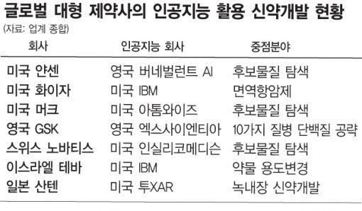 [헬스4.0시대]제약산업도 빅데이터·AI …신약개발 기간 ↓