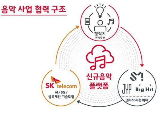 SKT, 올해 AI·5G·블록체인 적용한 음악 플랫폼 출시