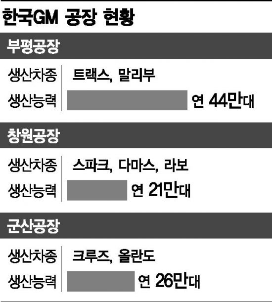 한국GM 창원·부평공장도 판매 감소에 가동률 '뚝뚝'