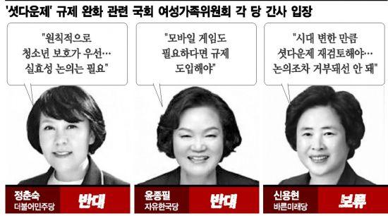 국회, '강제적 셧다운제' 논의까지 '셧다운'…8년째 제자리