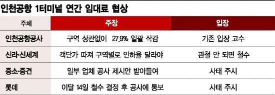 신라ㆍ신세계도 철수 가시화…인천공항 T1면세점 '무주공산' 되나