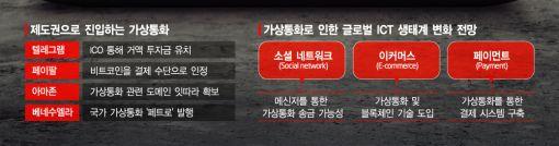 디지털 챔피언들의 '코인 구애'…메신저 송금부터 결제까지