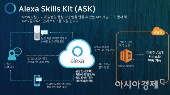 한국 공략하는 아마존 '알렉사'…뉴스·스마트홈 제공