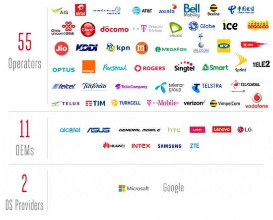 RCS 유니버셜 프로필을 지원하는 ICT 기업들